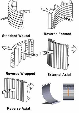 不锈钢弯曲筛过滤方向